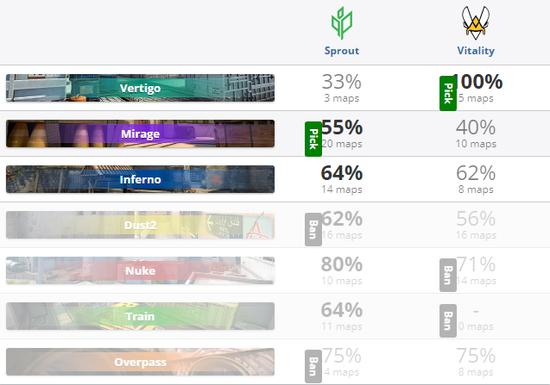 《【煜星网上平台】ESL One科隆:全员发挥 Vitality淘汰Sprout》