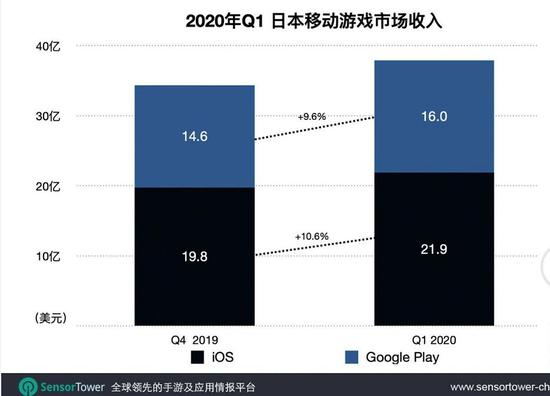 2020年Q1日本手游市场趋势:国产手游占比增至17.5%