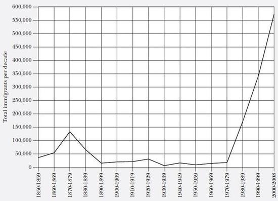 美国华人移民数量,1850-2008