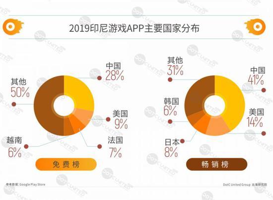 2019印尼APP市场洞察:人口红利增长迅速 中美把持市场