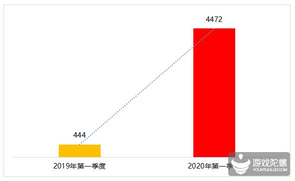 未成年人网游类投诉4472宗为去年同期10倍