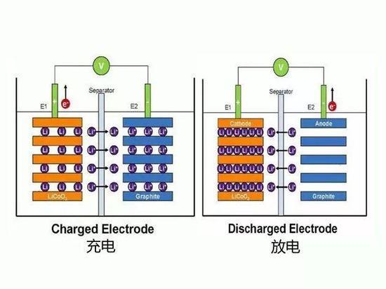 锂电池工作原理