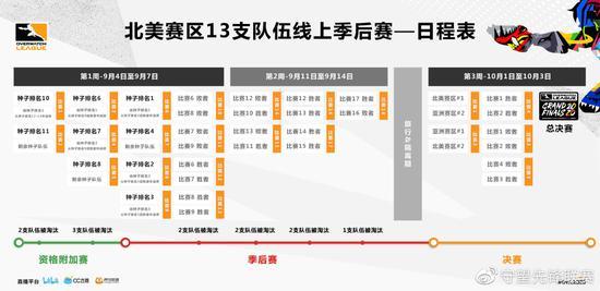 《守望先锋联赛》2020季后赛与总决赛详情公布