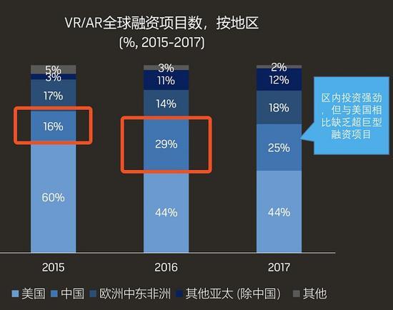 除了资本市场的火热之外,这一年在公众认知层面上,VR也有了前所未有的普及。