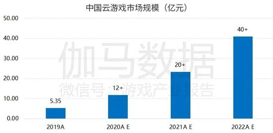 伽马数据发布云游戏报告:今年市场或超10亿 增速超100%