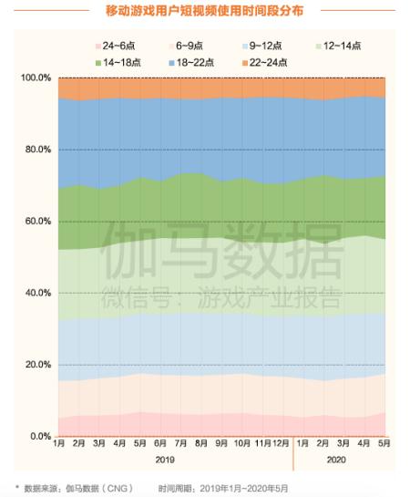 61.5%用户通过短视频触达游戏成第一渠道 四成变玩家