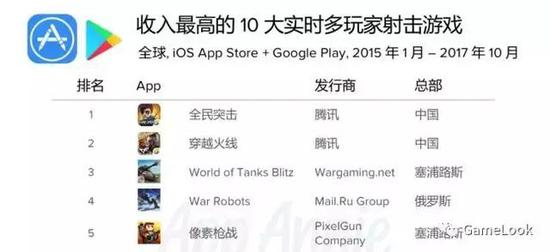 2017年War Robots排名全球多人射击游戏收入第4