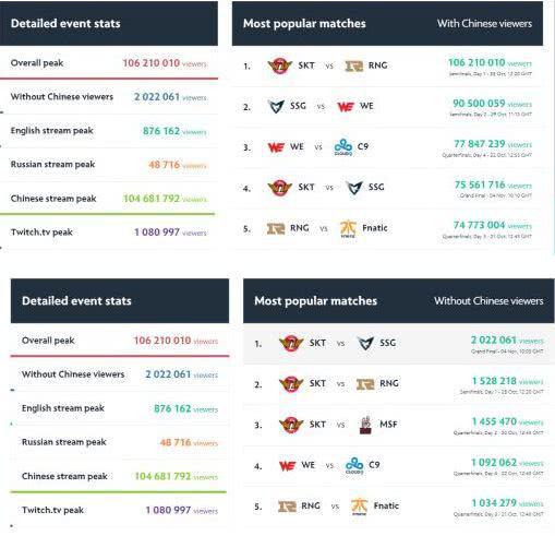 从S7热点比赛的观众分部来看,中国观众占了绝大部分