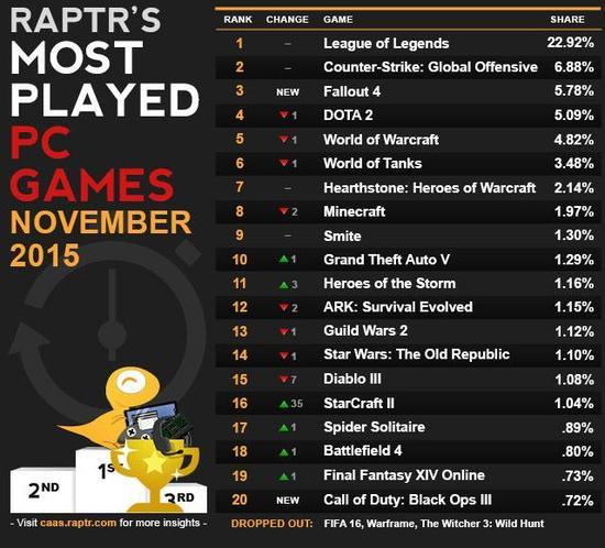 魔兽继续下滑:11月份欧美游戏活跃排行