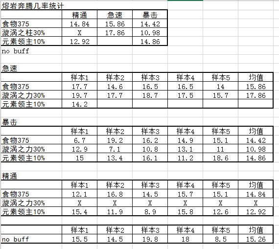 优先急速属性:玩家元素萨属性收益测试