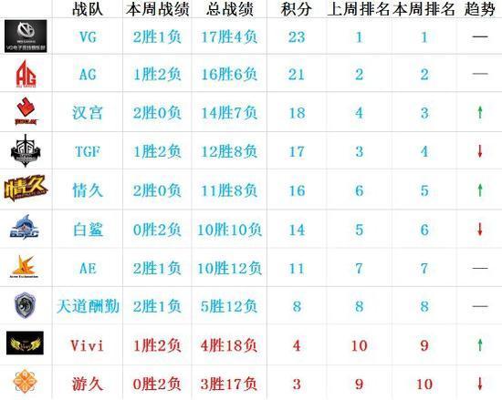 CFPL S9常规赛之终极战力榜 季后赛对阵展望