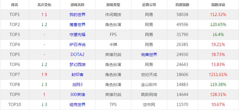 国庆游戏热度榜 炉石为唯一上涨暴雪游戏