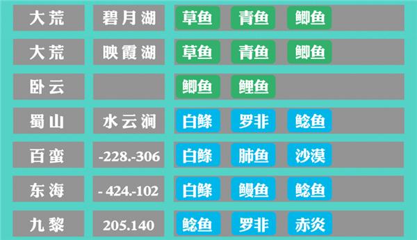 图片: 3.绿、蓝色鱼类产出.png
