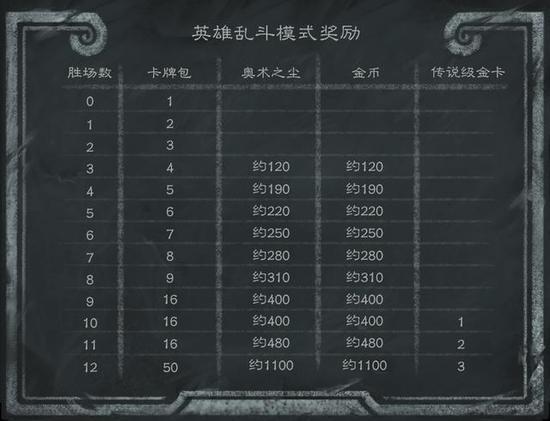 即使无法完成12场胜利,依然能够获得不同的奖励