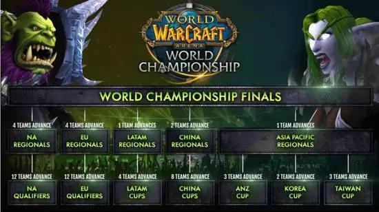 当然也包括WOW竞技场全球总决赛