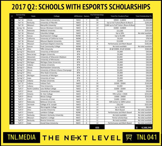 40所设立电竞奖学金的美国高校/TNL.MEDIA