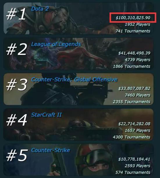 算了一下,DOTA2的奖金总额恰好是后四位相加的总和