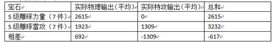 差距实际上非常明显,5级力量套要比5级雷攻套在平A上就相差617,如果有技能加成,那简直可以说天壤之别。