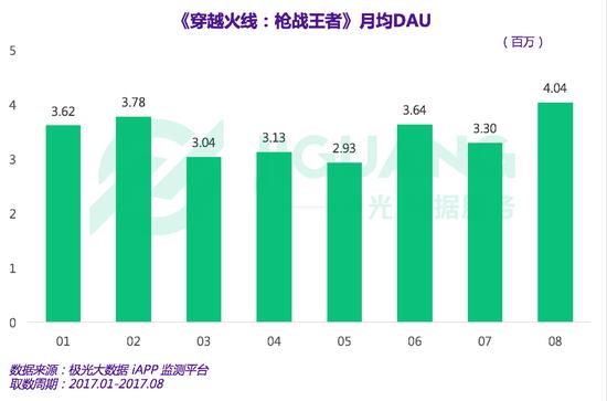 活跃度数据显示,《穿越火线:枪战王者》的月均DAU经历了3至5月份的下滑后开始回升,并在8月份成功突破400万大关。