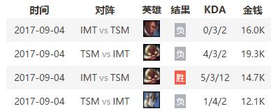 在这个BO5中,TSM和IMT的两位上单均展现出强大的个人实力,对抗激烈不相上下。