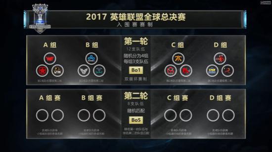 图2:入围赛赛制