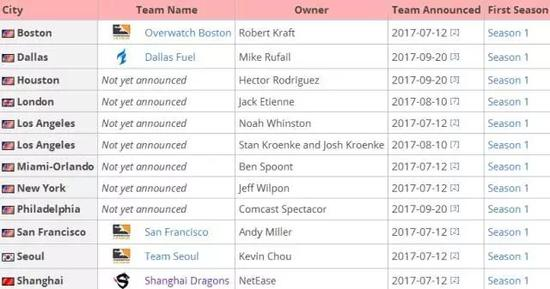 OWL第一赛季的参赛战队及主场信息