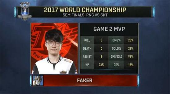 第二局MVP Faker支援到位的加里奥
