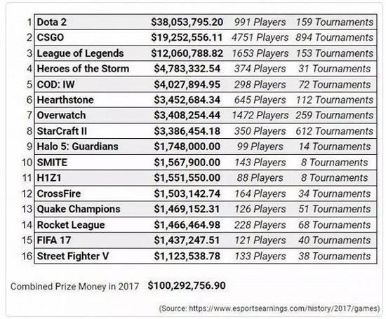 2017年排名前十游戏的电竞总奖金额为9120万美元