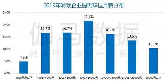 数据来源:伽马数据(CNG) 、企业公开财报