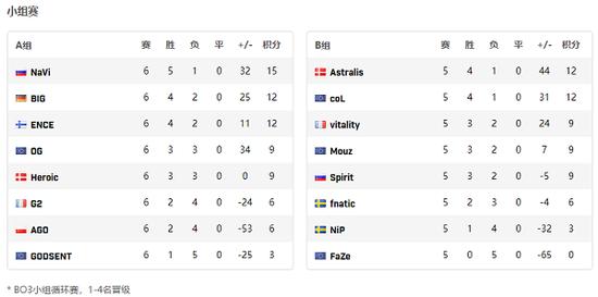 《【煜星品牌】EPL S12:法国双雄G2、Vitality双双落败》