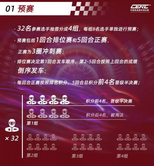 CERC中国电竞赛车锦标赛比赛规则解读