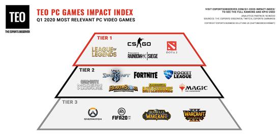 2020年一季度PC游戏影响力排行《英雄联盟》《CS:GO》前二