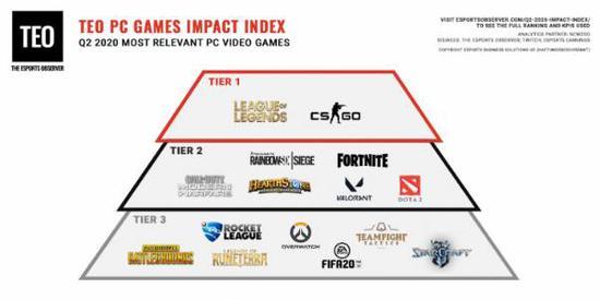 TEO游戏影响力排名出炉:DOTA2位列第五