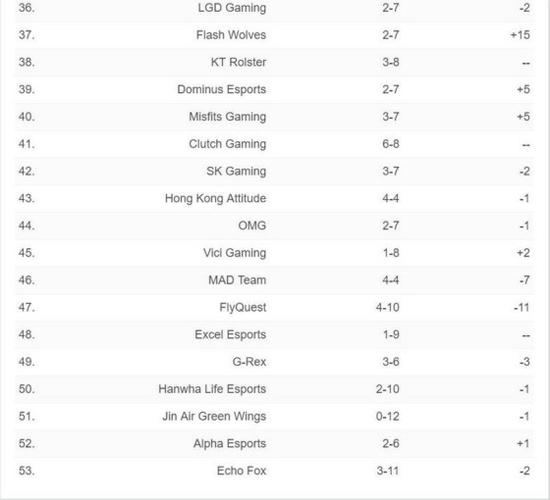 ESPN全球战队排行榜:G2蝉联第一,RNG升至第二