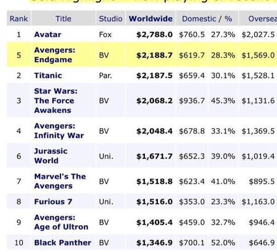 《复仇者联盟4》全球票房超《泰坦尼克号》