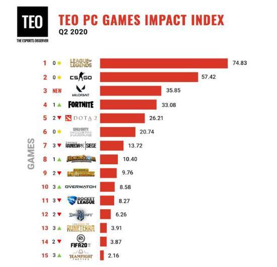 《【煜星平台官网】TEO游戏影响力排名出炉:DOTA2位列第五》