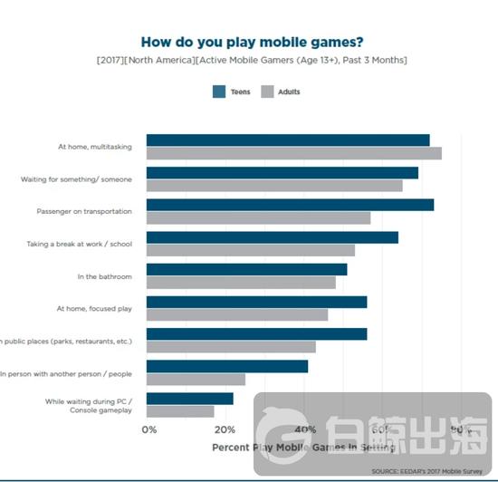 北美地区 13 岁以上活跃玩家玩游戏的地点和时间