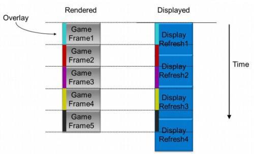 显示器刷新率低于输出帧率则会产生延迟与无效输出