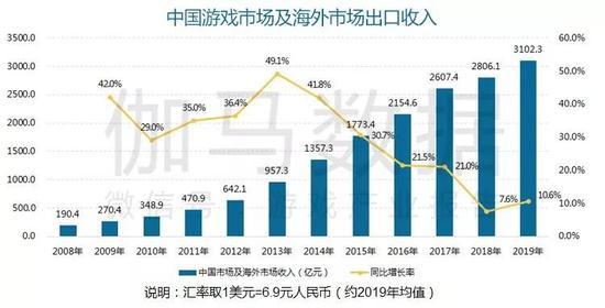2019中国游戏产业年度报告首发:国内+海外增速10.6