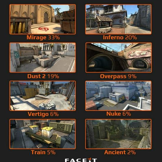 【蜗牛电竞】Faceit:Mirage为7月份该平台最受欢迎地图