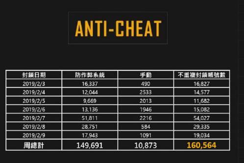绝地求生2月首周封禁16万账号 十人中必有一神仙