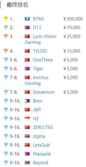 【天龙扑克】苦战得胜 BTRG夺冠WDNMD亚洲邀请赛