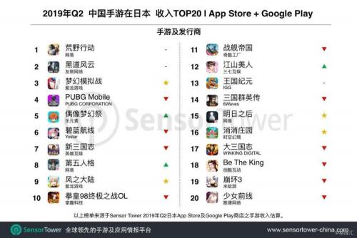 App Annie 8月发行商出海收入排行榜:网易再拿