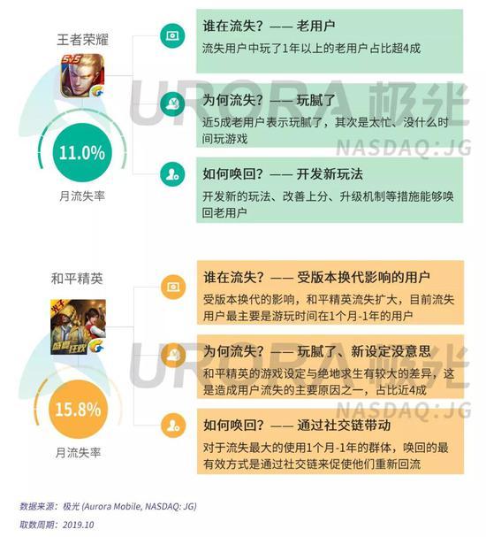 手游流失用户研究:王者荣耀1年以上老用户超4成,和平精英月流失率15.8%