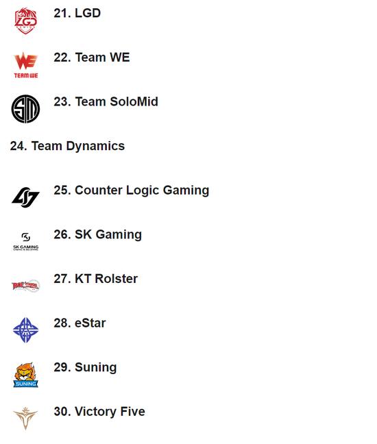 《【煜星品牌】ESPN战队排行榜:TES位居榜首 RNG、JDG进入前五》
