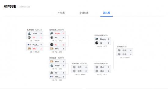 【博狗扑克】Pit淘汰赛:小组对决重演 Aster亟待找回状态