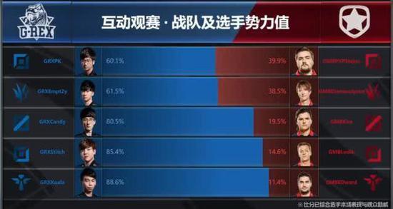 LOL S8入围赛第三日总结:C9四战全胜轻松晋级 直言EDG是强队