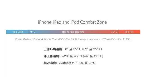 苹果产品的工作环境温度