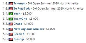 OG&Endpoint等四队率先晋级DH夏季公开赛