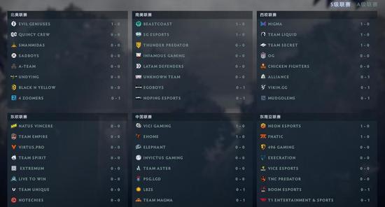 DPC欧洲&南美联赛:南美BC、SG斩获首胜
